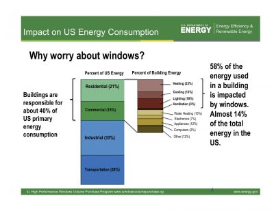 US Department of Energy Impact of Windows on Energy Consumption